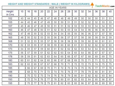 Weight Of Mba by Navy Height Weight Chart Indian Navy Physical Standard