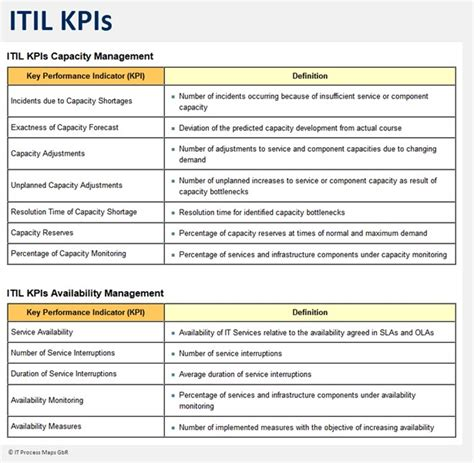 kpi assessment template itil key performance indicators it process wiki