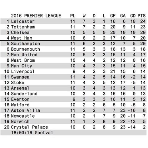 epl table january 2016 betval premier league 2016 table