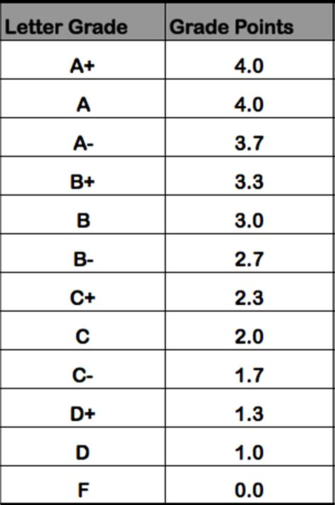 College Letter Grade Breakdown Gpa Calculator Driverlayer Search Engine