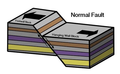 normal fault diagram angry earthquakes schmidt institute