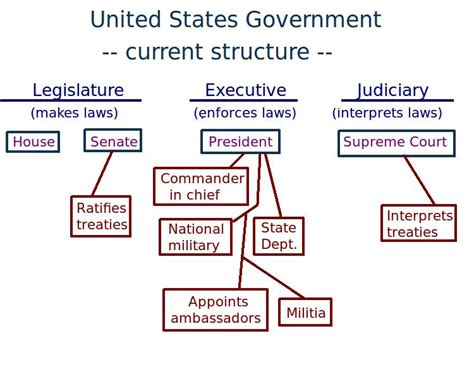 it is about you how american government works and how to help fix it books compare your state government with our federal government