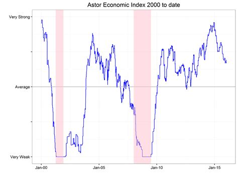 rob stein astor august read on the us economy astor insights