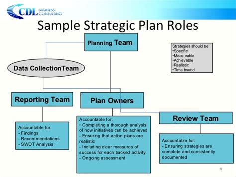 strategic plan template for schools independent schools strategic planning presentation
