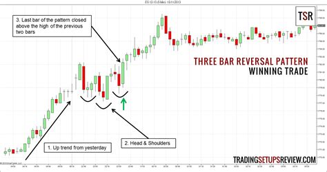 The Pattern Reversal | three bar reversal pattern for day trading trading