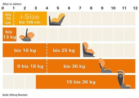 Auto Kindersitz Welches Alter by Auto 173 Kinder 173 Sitze Test Research Kindersitz