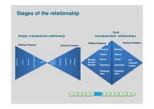 strategic account management presentation