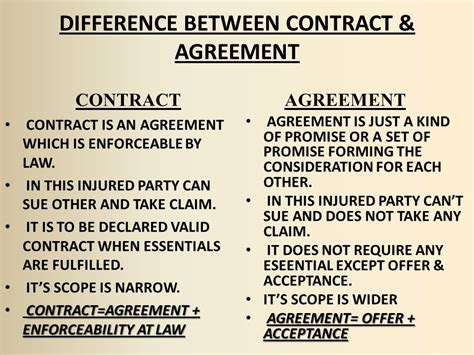 Difference Between Contract And Outline Agreement by Government College Ropar Presentation On Business Laws Ppt