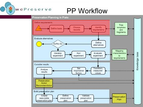 planning workflow the planets preservation planning workflow