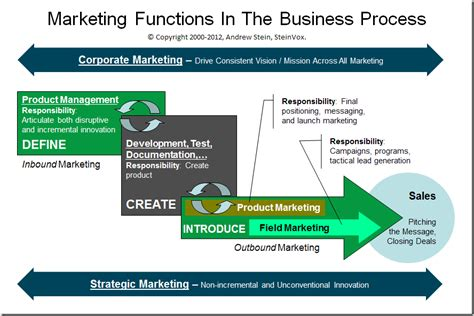 Mb2 Marketing Functions Producers Mba Research five marketing functions a business organization