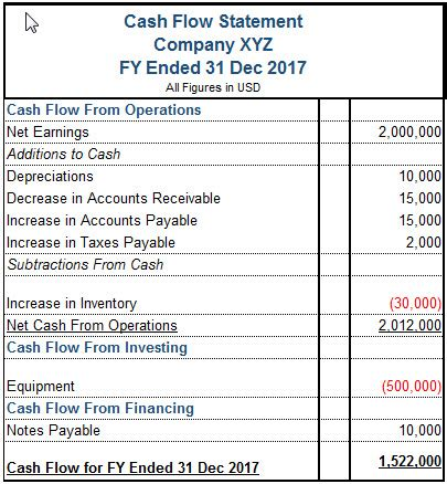 format of cash flow statement class 12 the importance of cash flow