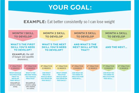 Precision Nutrition Coaching Infographic A Practice Based Formula For Helping Clients Change Precision Nutrition Meal Plan Template