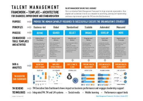 talent management framework for design implementation
