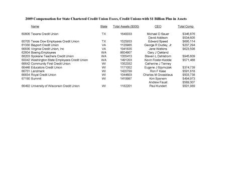 Credit Union Form 990 Keith Leggett S Credit Union Large State Chartered Cu Executive Compensation 2009