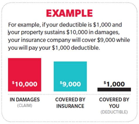 insurance is evolving how home insurance premiums are