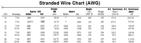 cable cross sectional area calculation stranded wire gauge chart wire gauges comparison 350x200