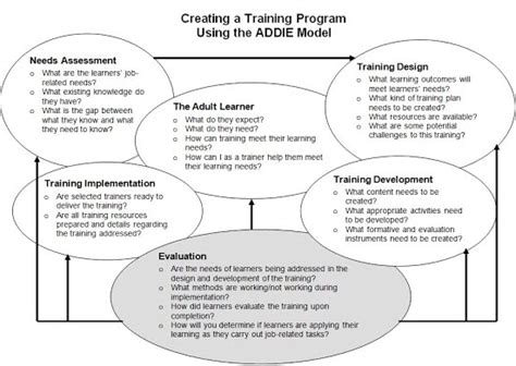 instructional design jobs google creating a training program using addie instructional