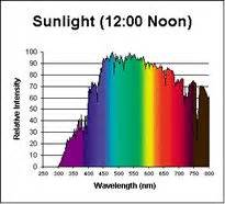 Lighting Color Rendering Inspection Card Color Correct Light Comparison Charts Reviews