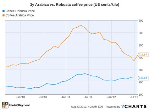 As Coffee Bean Prices Fall, Which Coffee Stocks Are the Winners?    The Motley Fool