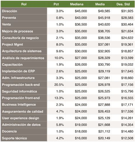 consejo de estado colombia salario en colombia 2016 salarios profesionales colombia 2016