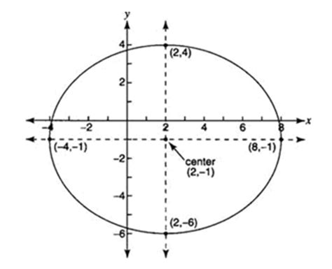 translating conic sections ellipses