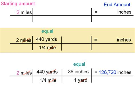 How Many In In A Yard Dimensional Analysis