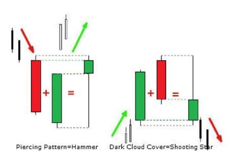 candlestick pattern stop loss reversal candlestick patterns swagforex co zw