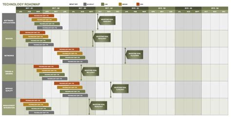 Free Technology Roadmap Templates Smartsheet Technology Roadmap Template Excel