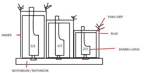 cara membuat makalah ips contoh makalah cara membuat gamelan how create gamelan