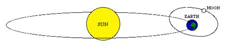 diagram of sun moon and earth diagram of earth sun and moon choice image how to guide