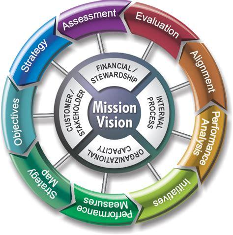 managing by strategic themes en español balanced scorecard development methodology pmi africapmi