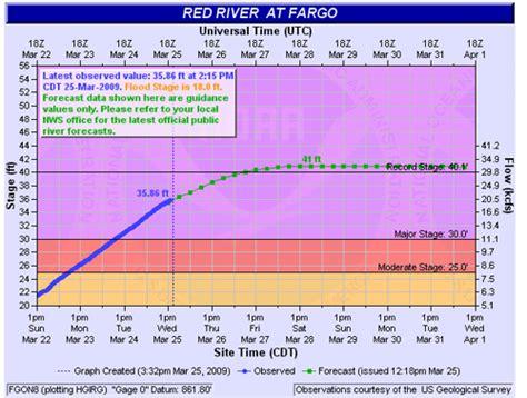 flood diagram floods newscut minnesota radio news