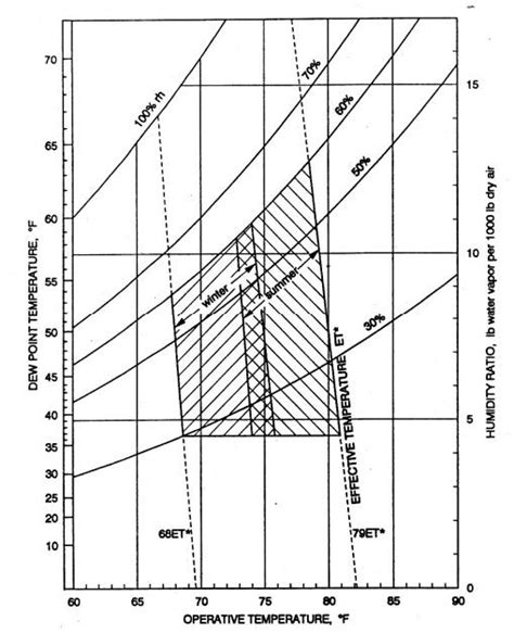 human comfort zone ashrae standard 55 1992 human comfort zone diagrammed onto