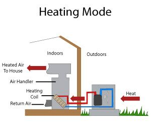 comfort solutions heating and cooling heat pump systems in indiana heat pump installation in