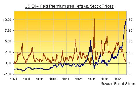 div yield depression era in the stock market gold news
