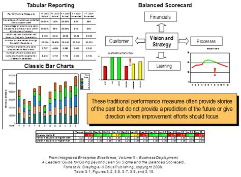 scorecard template procedure predictive scorecards