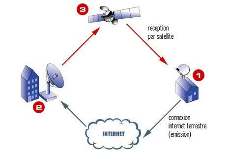 Connexion L les satellites au service d les satellites