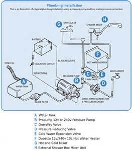 keystone rv wiring diagram wiring diagram schematic