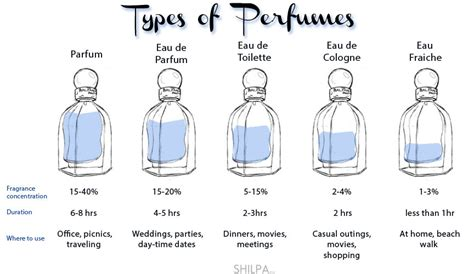 types of perfume instant motivation hub imh