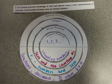 venn diagram of rational and irrational numbers rational numbers diagram foldables