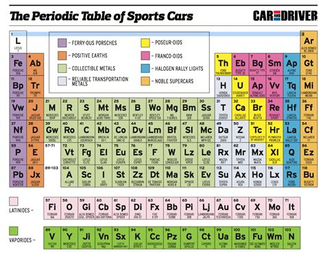 Updated Periodic Table by Periodic Table Of Sports Cars Mgb Gt Forum Mg