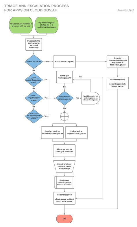escalation flowchart escalation flowchart flowchart in word