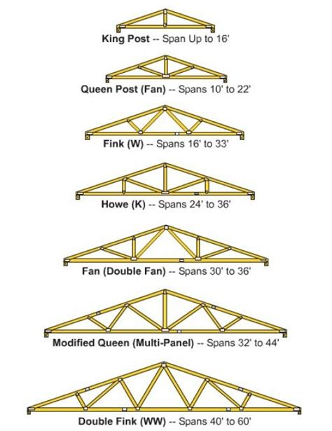 Hip Roof Truss Cost Diy Roof Truss Roof Truss Prices Roofingpost