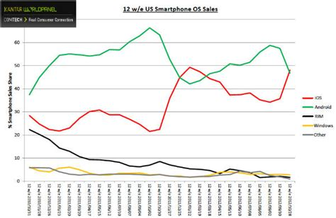 android vs iphone sales iphone 5 sales stronger than android sales in u s new