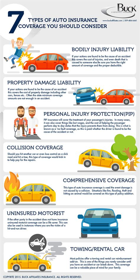 Car Finance Types by 7 Types Of Car Insurance You Should Consider Infographic
