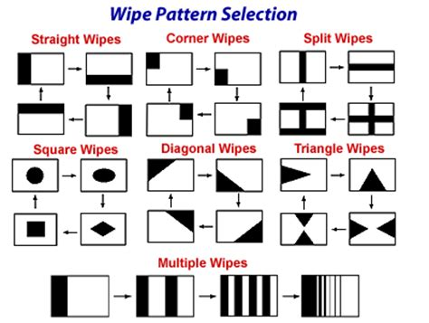 pattern effect definition opinions on wipe transition