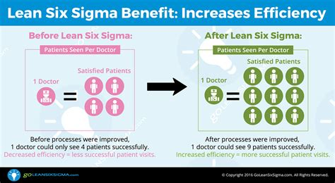 lean six sigma for how improvement experts can help in need and help improve the environment books the benefits of using lean six sigma goleansixsigma