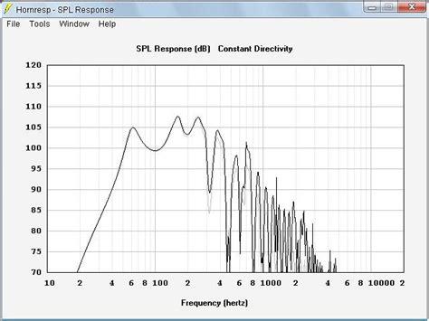 Speaker Spl 18tbx100 th mini tapped horn by danley sound labs