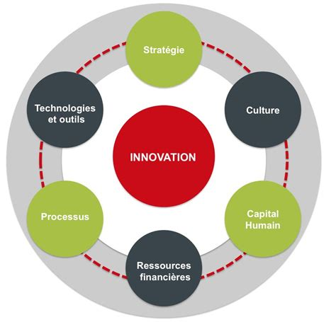 d 233 veloppement de l innovation be and become