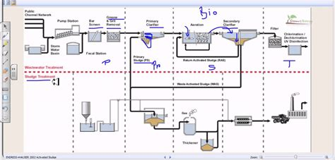 wastewater treatment plants planning design and operation second edition books wastewater treatment process overview